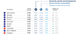 Ranking Energético del WEF