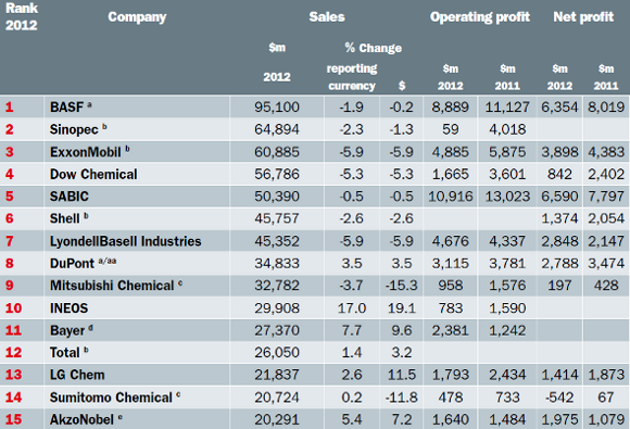 lista mayores empresas: