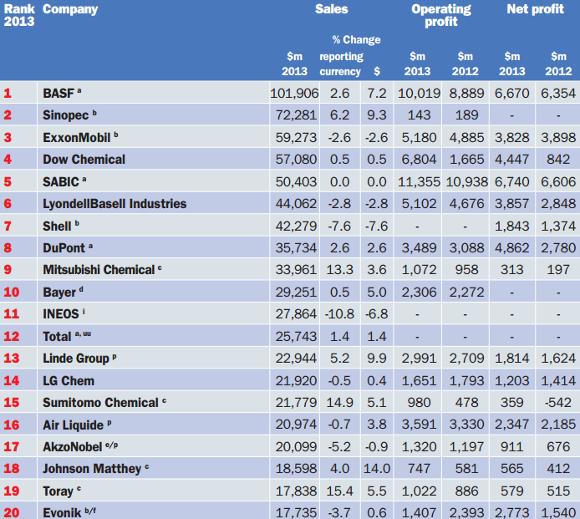 Mayores empresas químicas del mundo