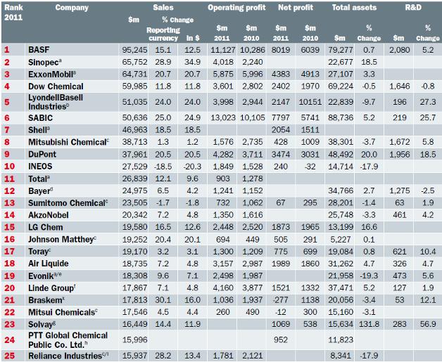 25 mayores empresas quimicas del mundo