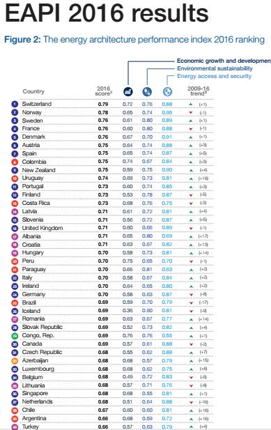 Top 40 del Ranking Energético del WEF